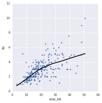 Lesson 06 - Plotting and regression